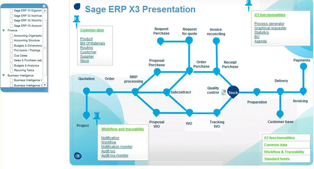 Sage Erp X3 Process Flows Net Work